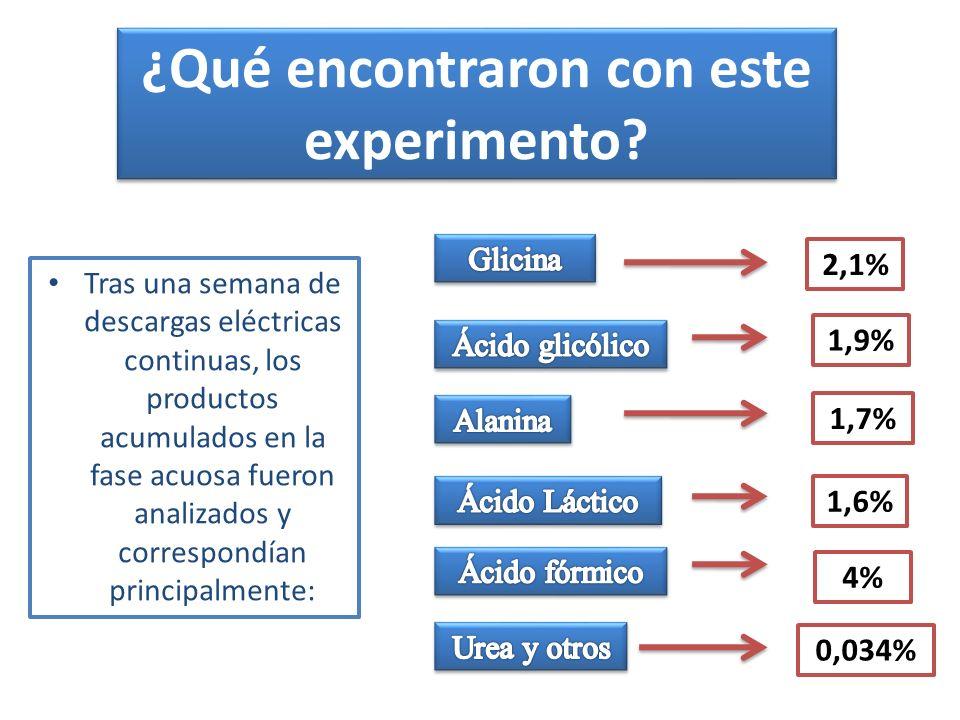 ¿Qué encontraron con este experimento.