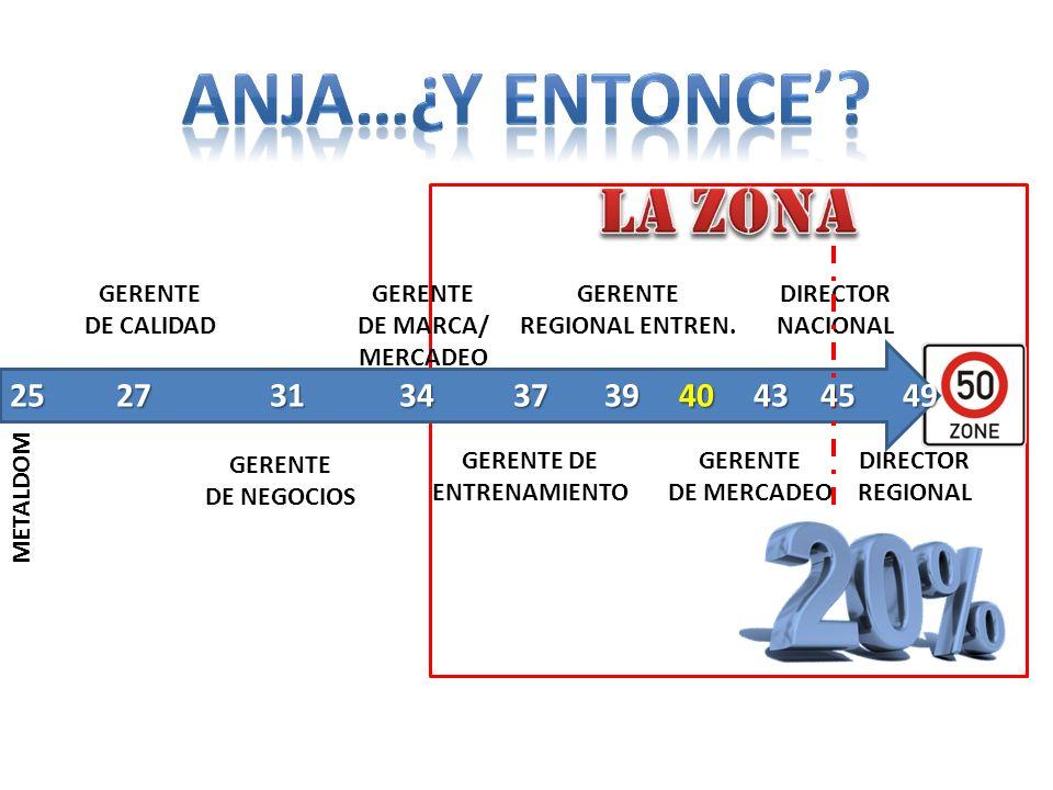 GERENTE DE CALIDAD METALDOM GERENTE DE NEGOCIOS GERENTE DE MARCA/ MERCADEO GERENTE DE ENTRENAMIENTO GERENTE REGIONAL ENTREN.