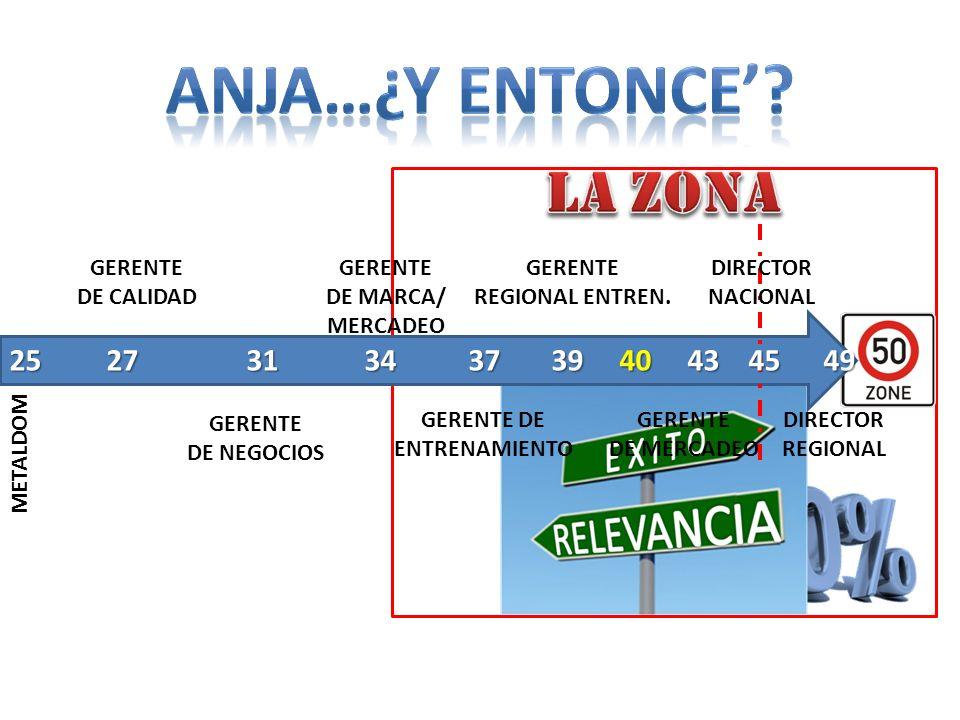 GERENTE DE CALIDAD METALDOM GERENTE DE NEGOCIOS GERENTE DE MARCA/ MERCADEO GERENTE DE ENTRENAMIENTO GERENTE REGIONAL ENTREN. DIRECTOR REGIONAL GERENTE