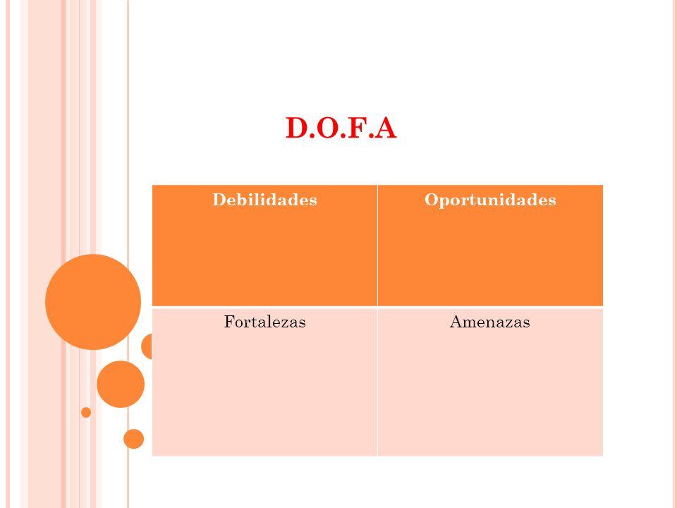 D.O.F.A DebilidadesOportunidades FortalezasAmenazas