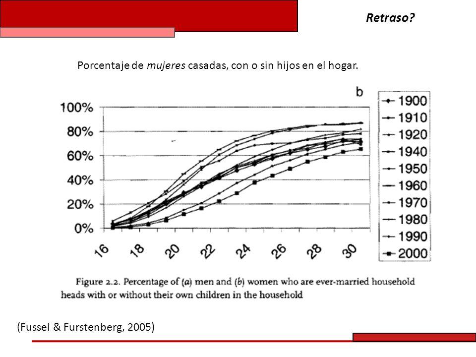 Porcentaje de hombres viviendo en arreglos no-familiares. (Fussel & Furstenberg, 2005) Retraso?