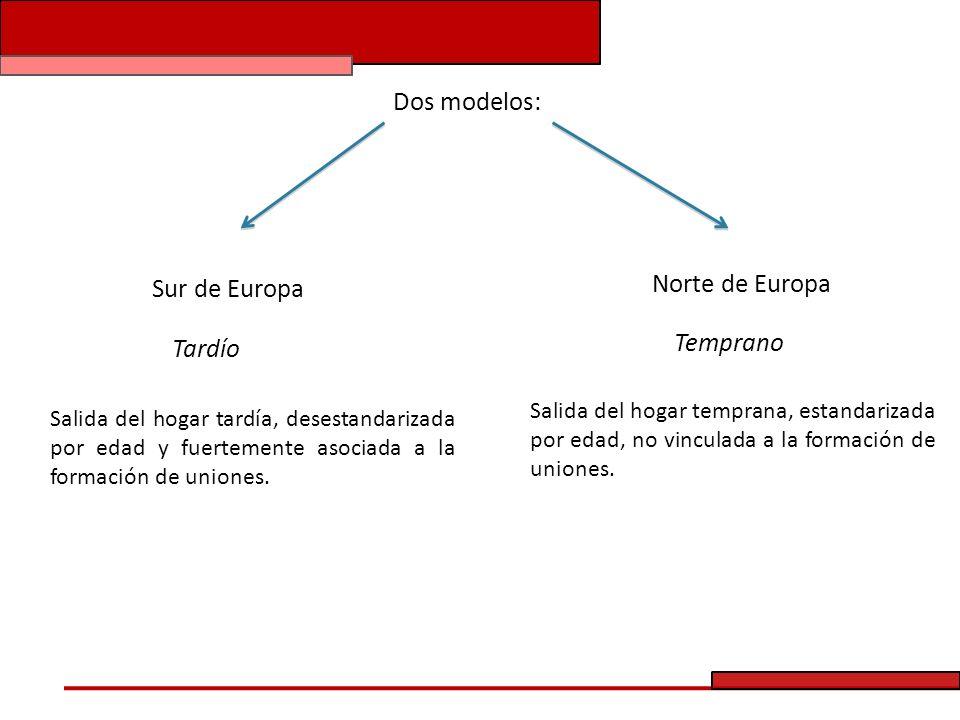 Dos modelos: Tardío Temprano Salida del hogar tardía, desestandarizada por edad y fuertemente asociada a la formación de uniones. Salida del hogar tem