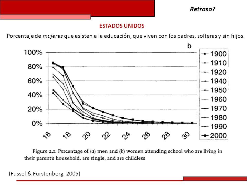 Porcentaje de mujeres casadas, con o sin hijos en el hogar. (Fussel & Furstenberg, 2005) Retraso?