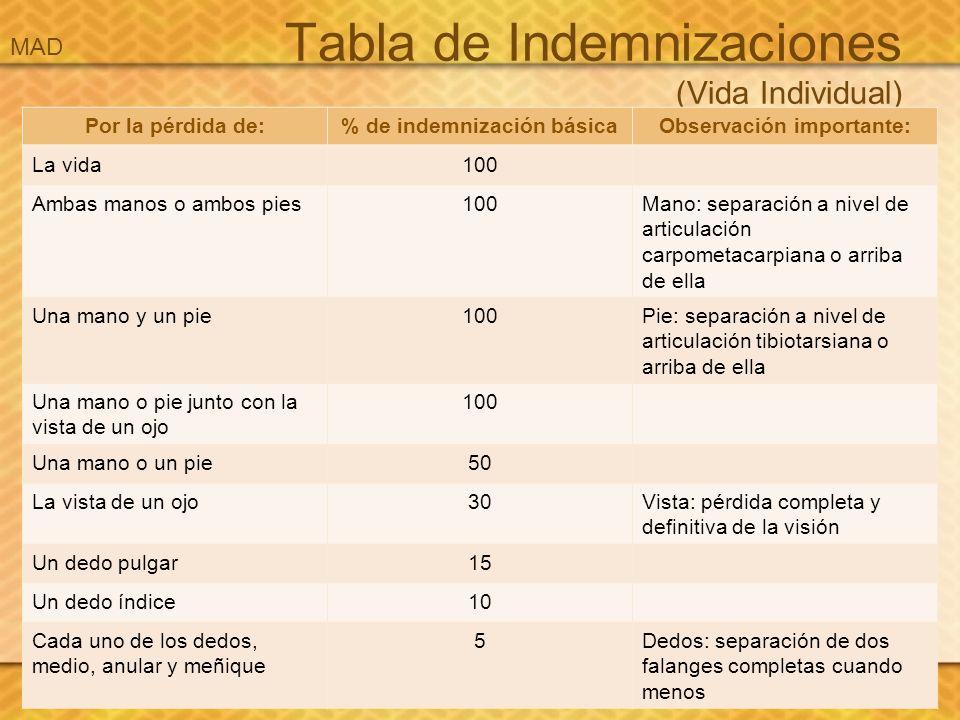 Tabla de Indemnizaciones (Vida Individual) Por la pérdida de:% de indemnización básicaObservación importante: La vida100 Ambas manos o ambos pies100Ma