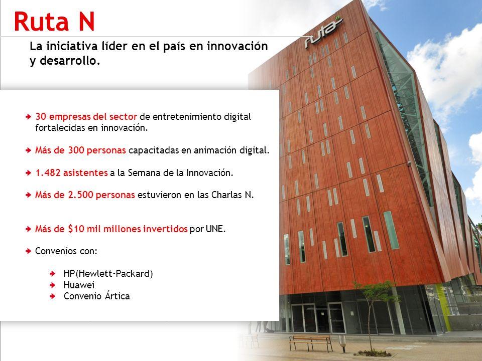 Ruta N: $6,609 millones 2011 $3,008 millones 2010 $400 millones 2009 La iniciativa líder en el país en innovación y desarrollo. Ruta N 30 empresas del