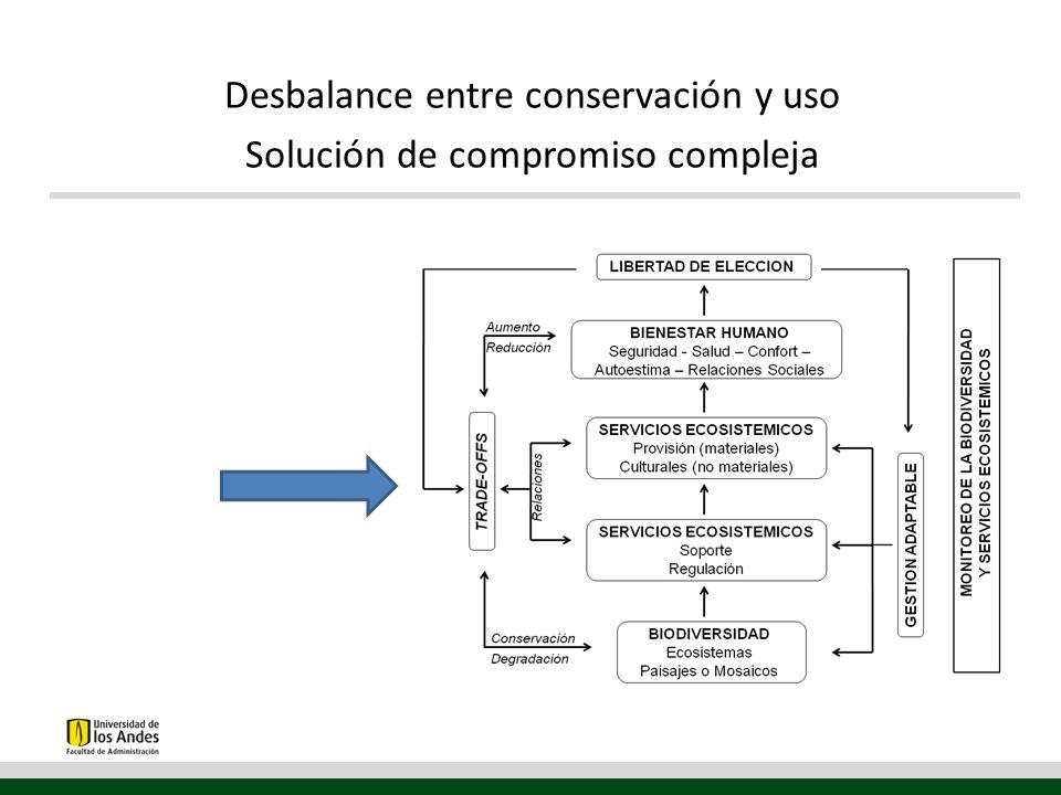 Desbalance entre conservación y uso Solución de compromiso compleja