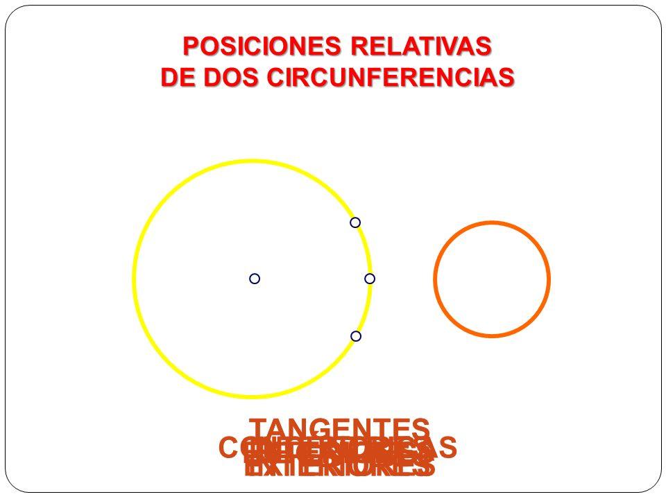 POSICIONES RELATIVAS DE DOS CIRCUNFERENCIAS EXTERIORES TANGENTES EXTERIORES TANGENTES INTERIORES SECANTES INTERIORES CONCÉNTRICAS POSICIONES RELATIVAS DE DOS CIRCUNFERENCIAS