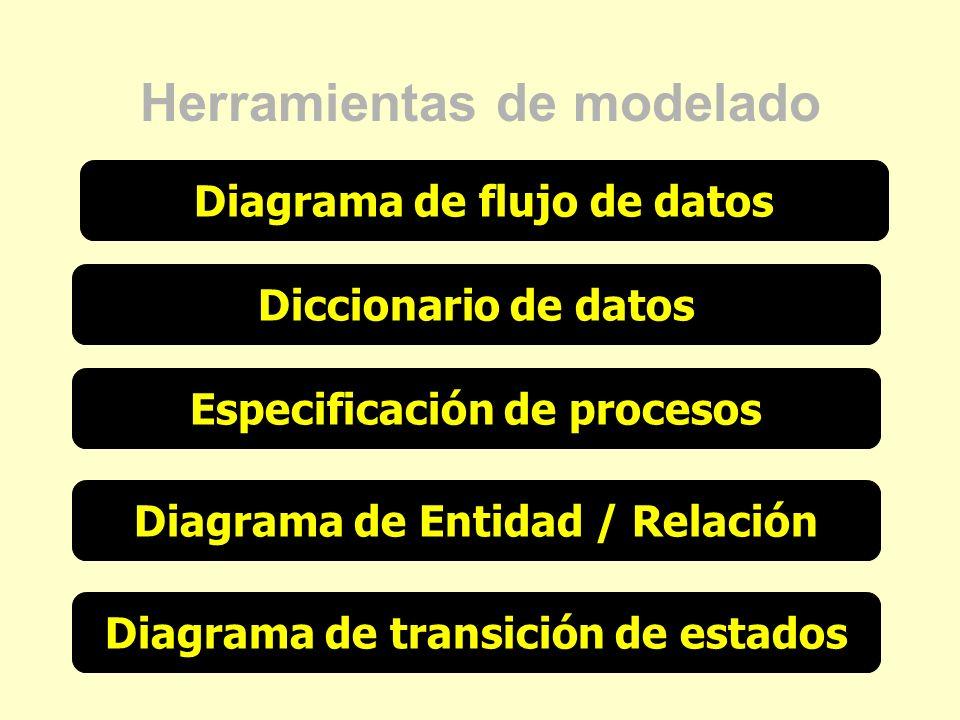 Herramientas de modelado Diagrama de flujo de datos Diccionario de datos Especificación de procesos Diagrama de Entidad / Relación Diagrama de transic