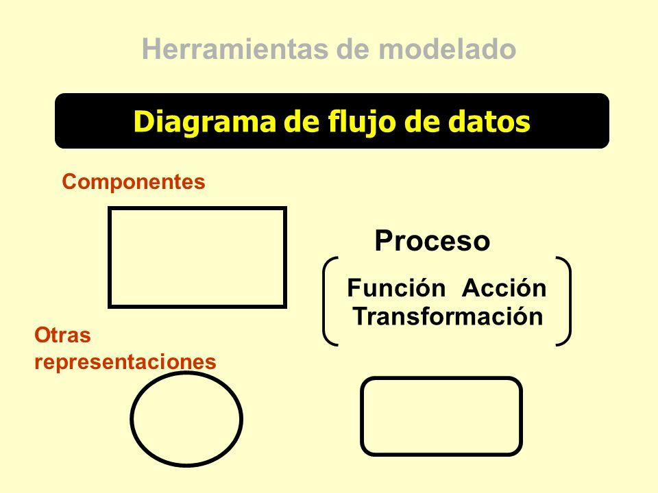 Diagrama de flujo de datos Herramientas de modelado Componentes Proceso FunciónAcción Transformación Otras representaciones