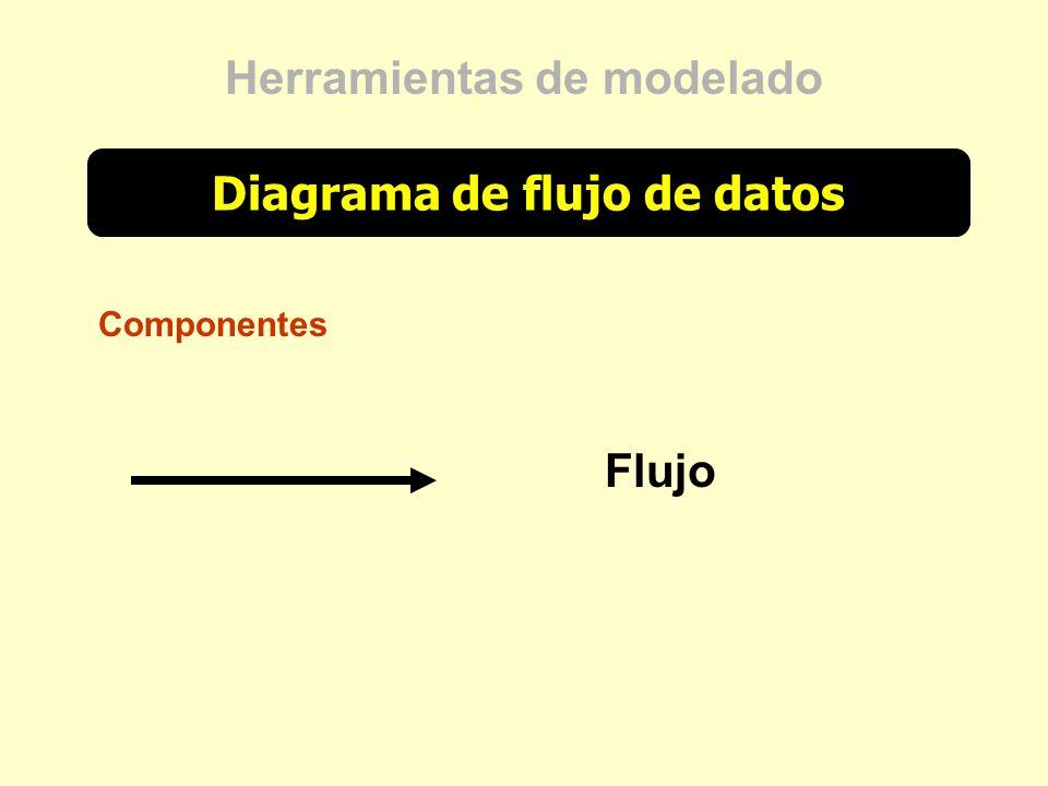 Diagrama de flujo de datos Herramientas de modelado Componentes Flujo