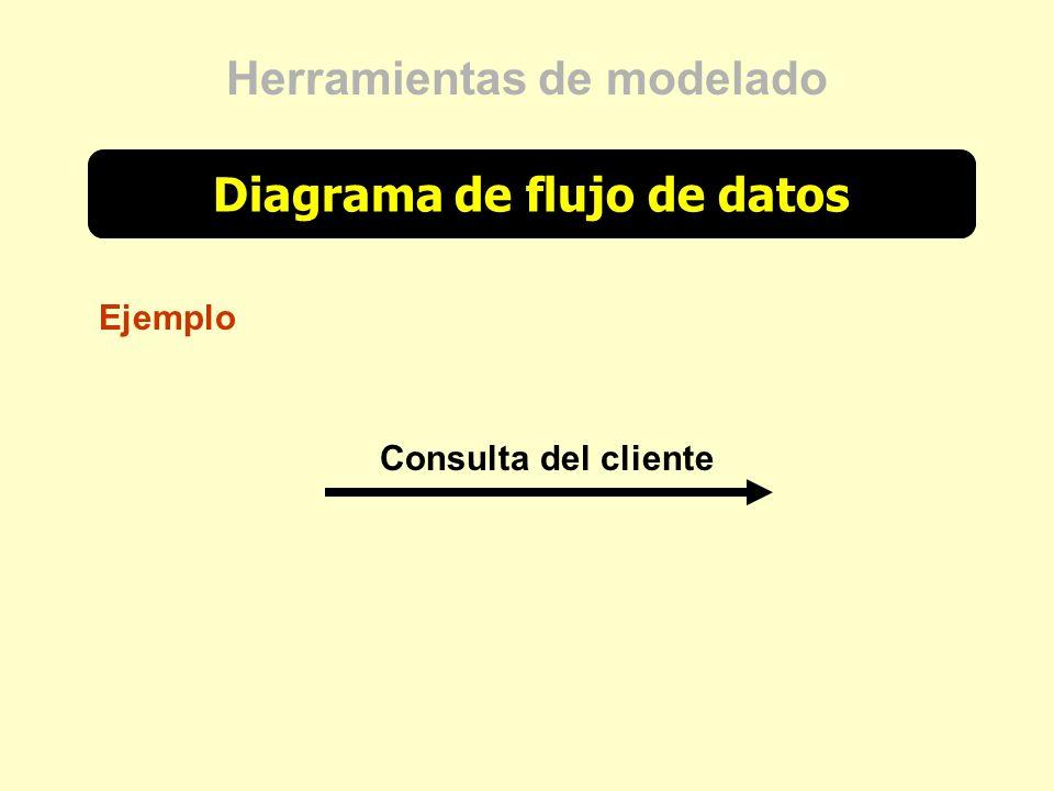 Diagrama de flujo de datos Herramientas de modelado Ejemplo Consulta del cliente