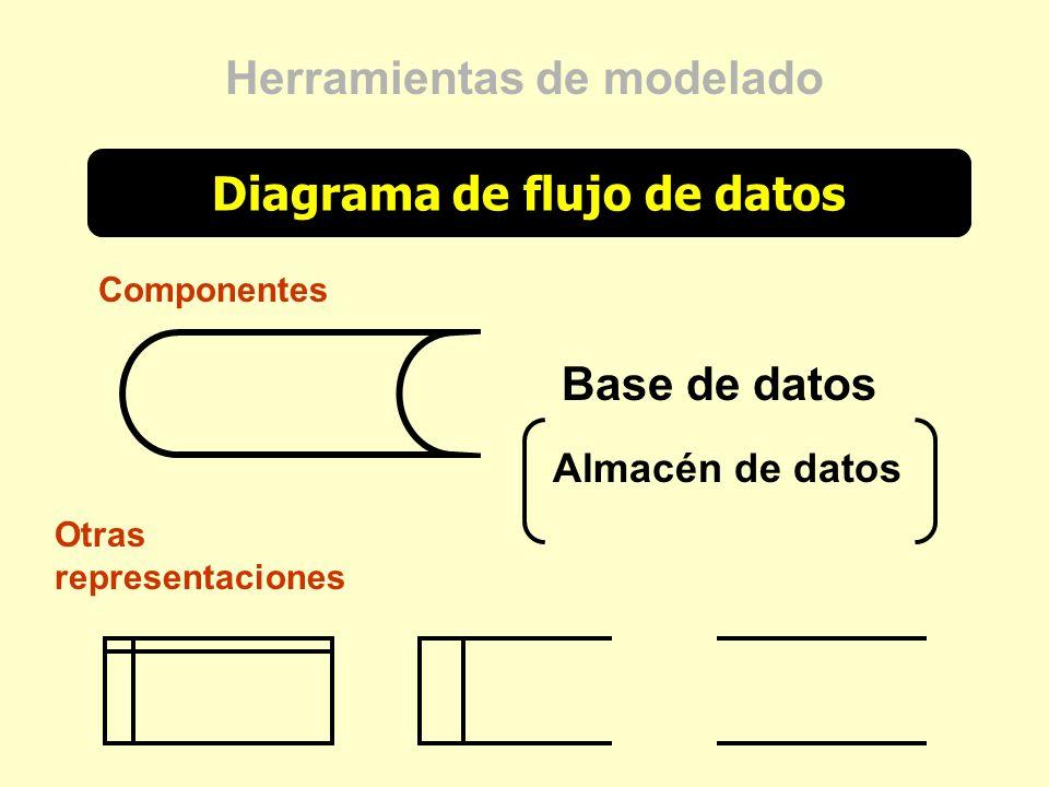 Diagrama de flujo de datos Herramientas de modelado Componentes Base de datos Otras representaciones Almacén de datos
