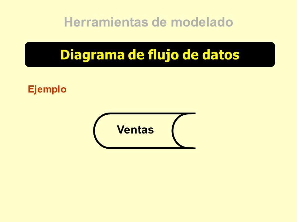 Diagrama de flujo de datos Herramientas de modelado Ejemplo Ventas