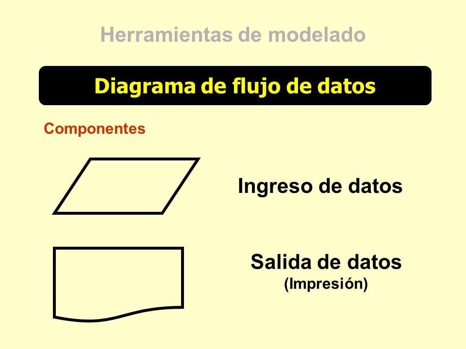 Diagrama de flujo de datos Herramientas de modelado Componentes Ingreso de datos Salida de datos (Impresión)