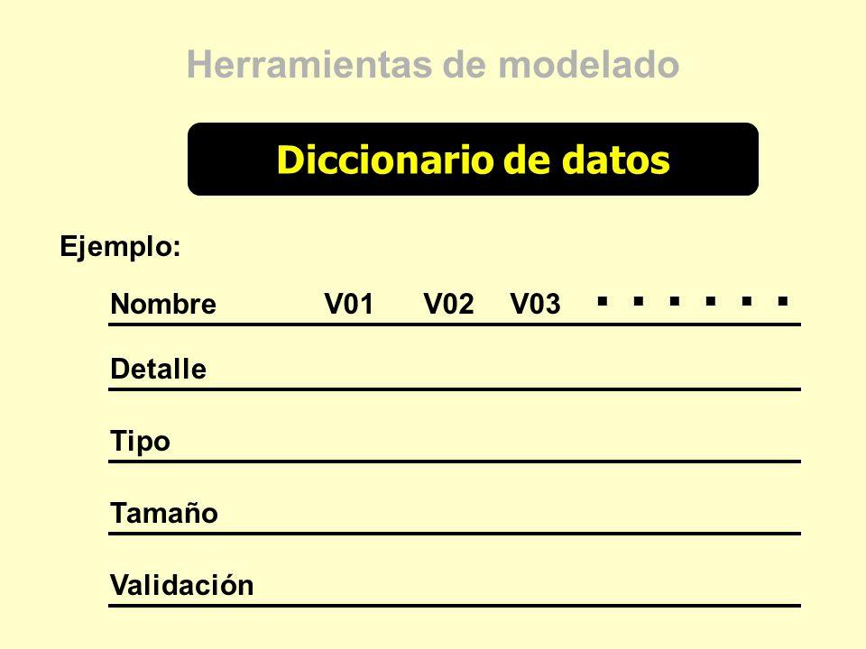 Diccionario de datos Herramientas de modelado Ejemplo: Nombre Detalle Tipo Tamaño Validación V01V02V03...