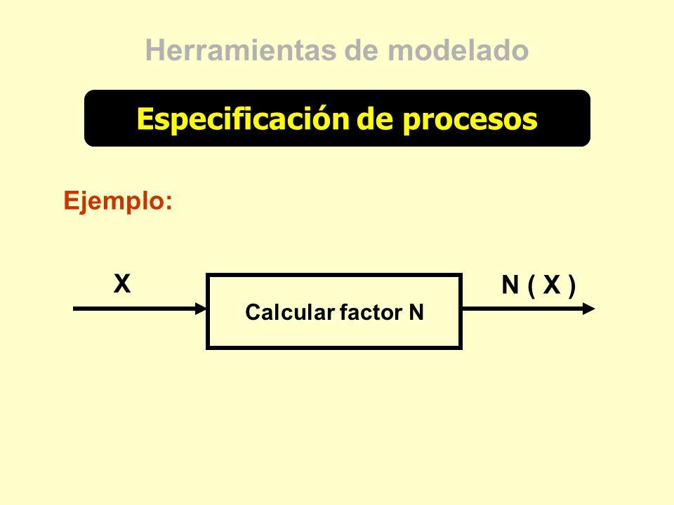 Herramientas de modelado Especificación de procesos Calcular factor N Ejemplo: X N ( X )