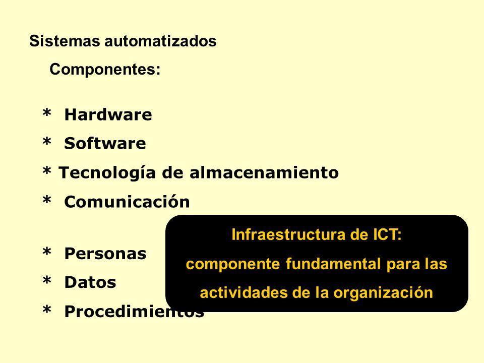 * Hardware * Software * Tecnología de almacenamiento * Comunicación Sistemas automatizados Infraestructura de ICT: componente fundamental para las act