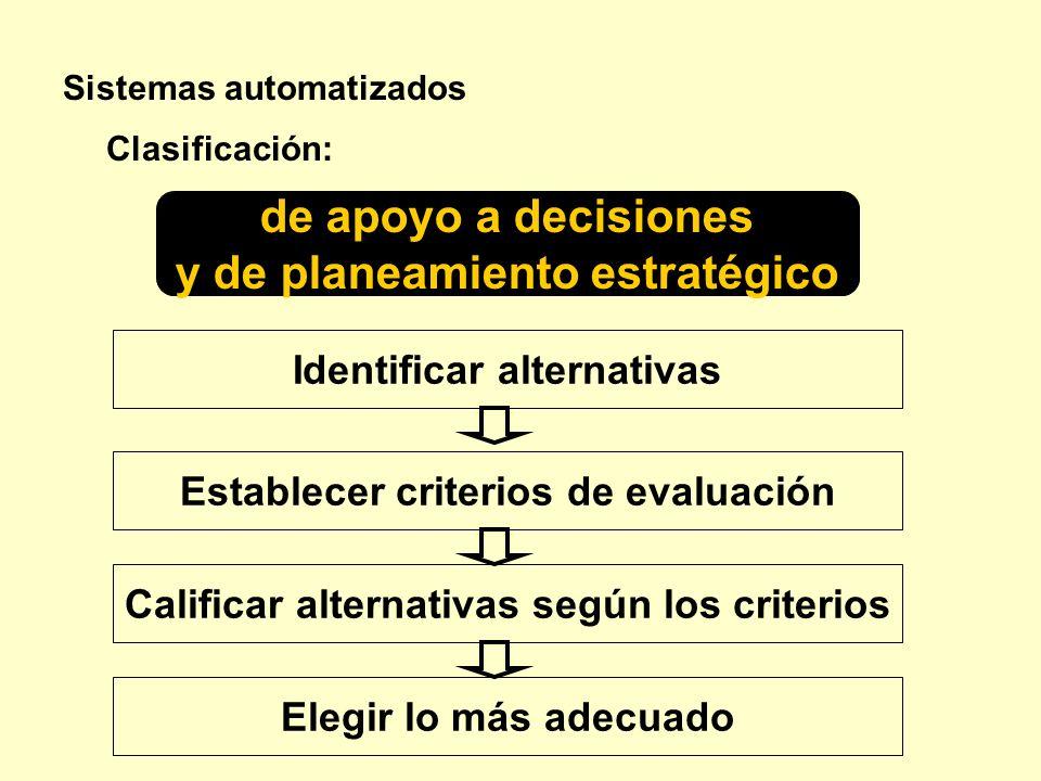 Sistemas automatizados de apoyo a decisiones y de planeamiento estratégico Clasificación: Identificar alternativas Establecer criterios de evaluación