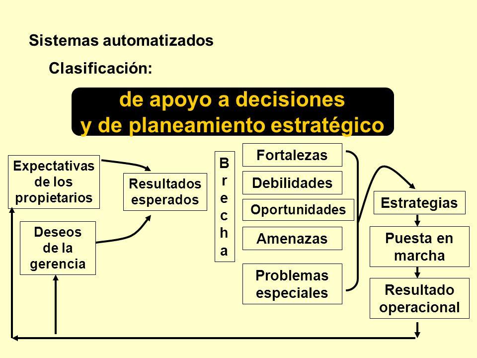 Sistemas automatizados de apoyo a decisiones y de planeamiento estratégico Clasificación: Expectativas de los propietarios Deseos de la gerencia Resul