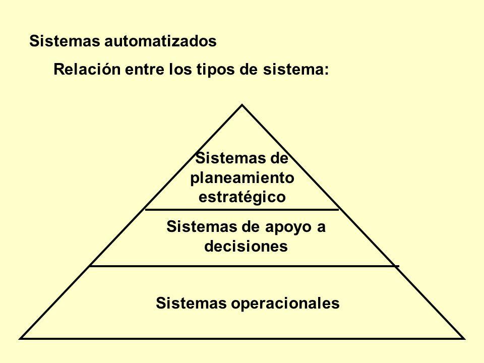 Sistemas automatizados Relación entre los tipos de sistema: Sistemas operacionales Sistemas de apoyo a decisiones Sistemas de planeamiento estratégico