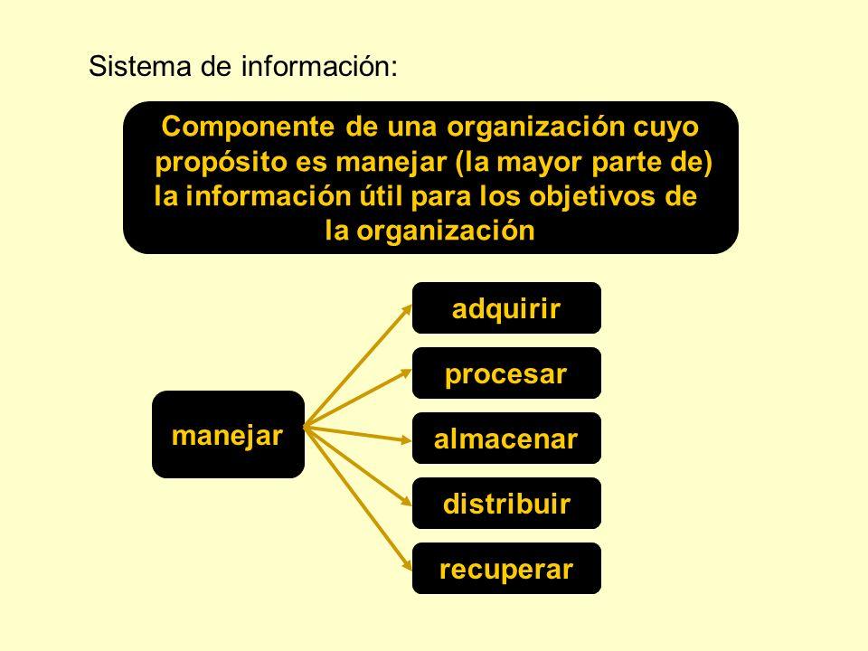 Sistema de información: Componente de una organización cuyo propósito es manejar (la mayor parte de) la información útil para los objetivos de la orga