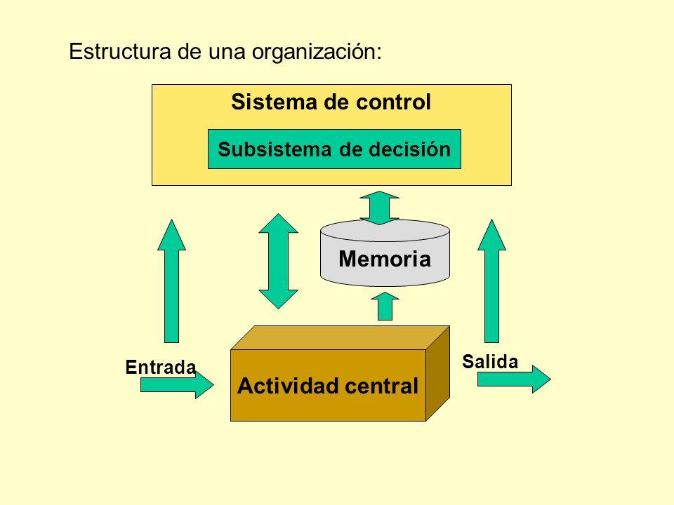 Estructura de una organización: Actividad central Entrada Salida Sistema de control Subsistema de decisión Memoria