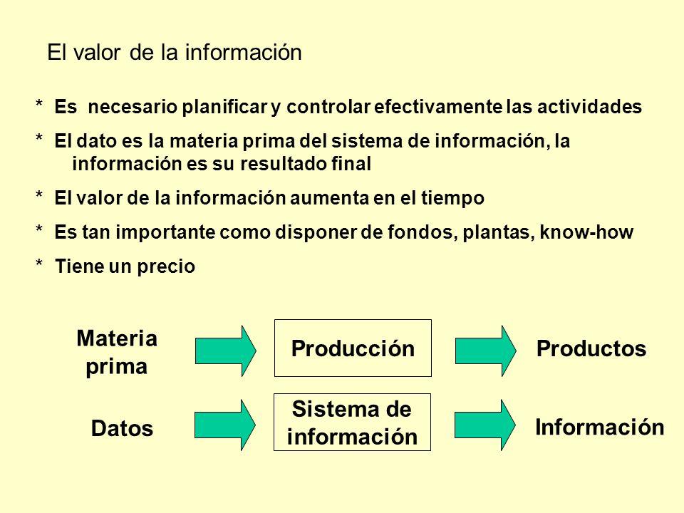 * Es necesario planificar y controlar efectivamente las actividades * El dato es la materia prima del sistema de información, la información es su res