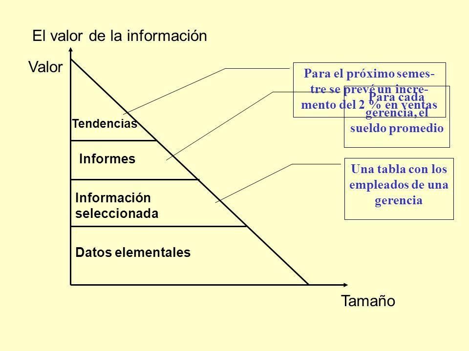 El valor de la información Valor Tamaño Datos elementales Información seleccionada Informes Tendencias Una tabla con los empleados de una gerencia Par