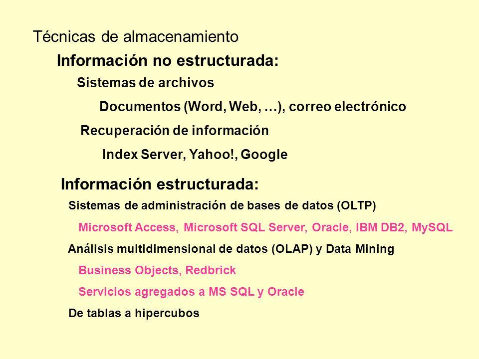 Sistemas de administración de bases de datos (OLTP) Microsoft Access, Microsoft SQL Server, Oracle, IBM DB2, MySQL Análisis multidimensional de datos
