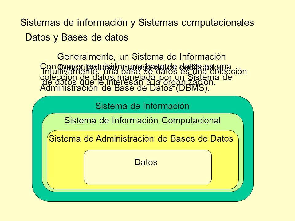 Sistemas de información y Sistemas computacionales Datos y Bases de datos Generalmente, un Sistema de Información Computacional, maneja datos codifica