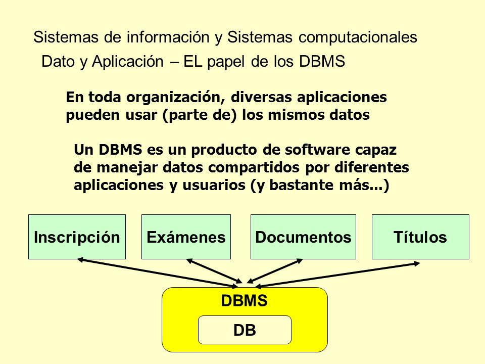 Sistemas de información y Sistemas computacionales Dato y Aplicación – EL papel de los DBMS En toda organización, diversas aplicaciones pueden usar (p