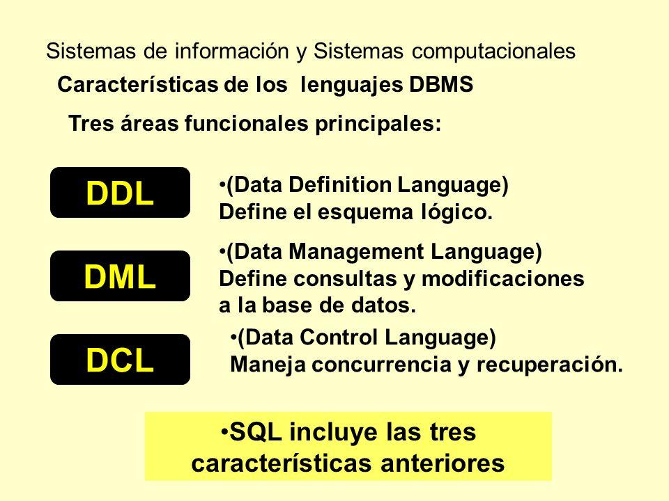 Sistemas de información y Sistemas computacionales Características de los lenguajes DBMS SQL incluye las tres características anteriores Tres áreas fu