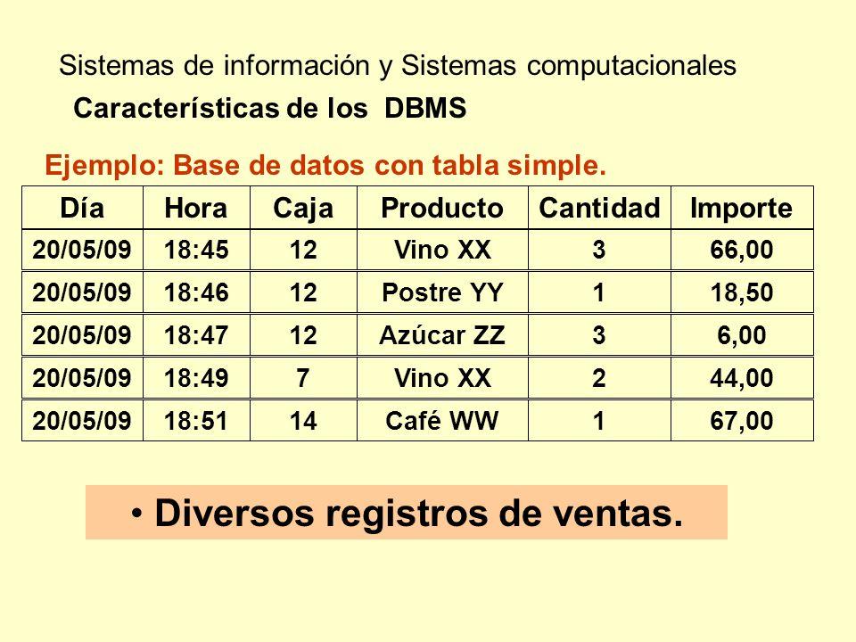 Sistemas de información y Sistemas computacionales Características de los DBMS Diversos registros de ventas. Ejemplo: Base de datos con tabla simple.