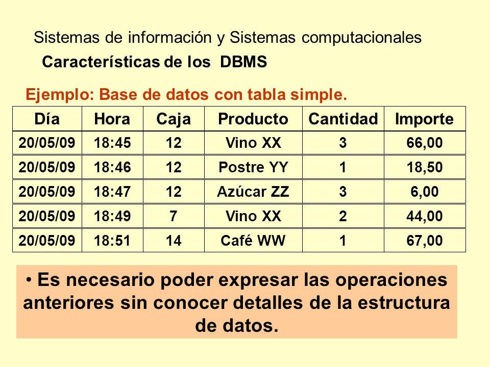 Sistemas de información y Sistemas computacionales Características de los DBMS Ejemplo: Base de datos con tabla simple. DíaHoraCajaProductoCantidadImp