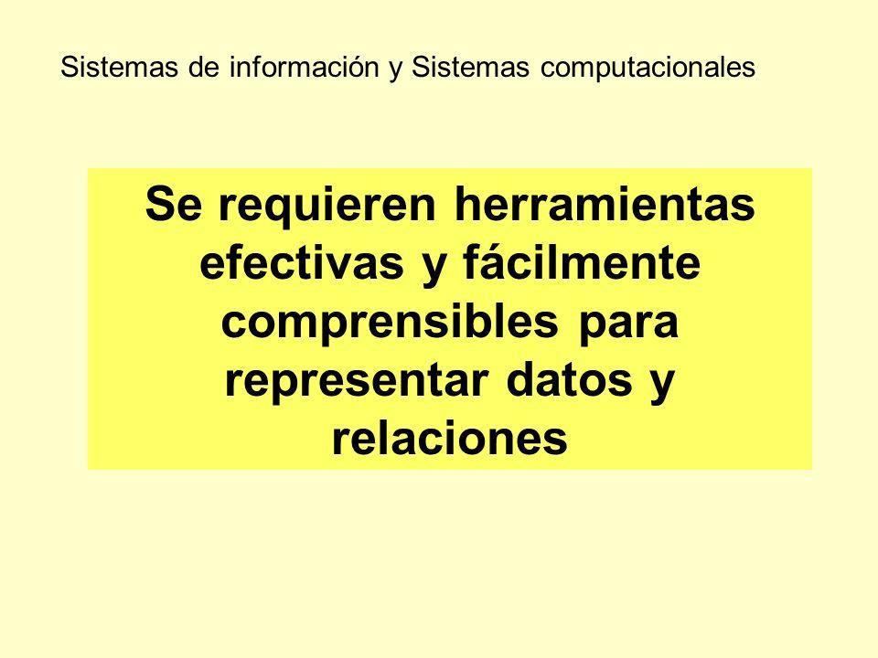 Sistemas de información y Sistemas computacionales Se requieren herramientas efectivas y fácilmente comprensibles para representar datos y relaciones