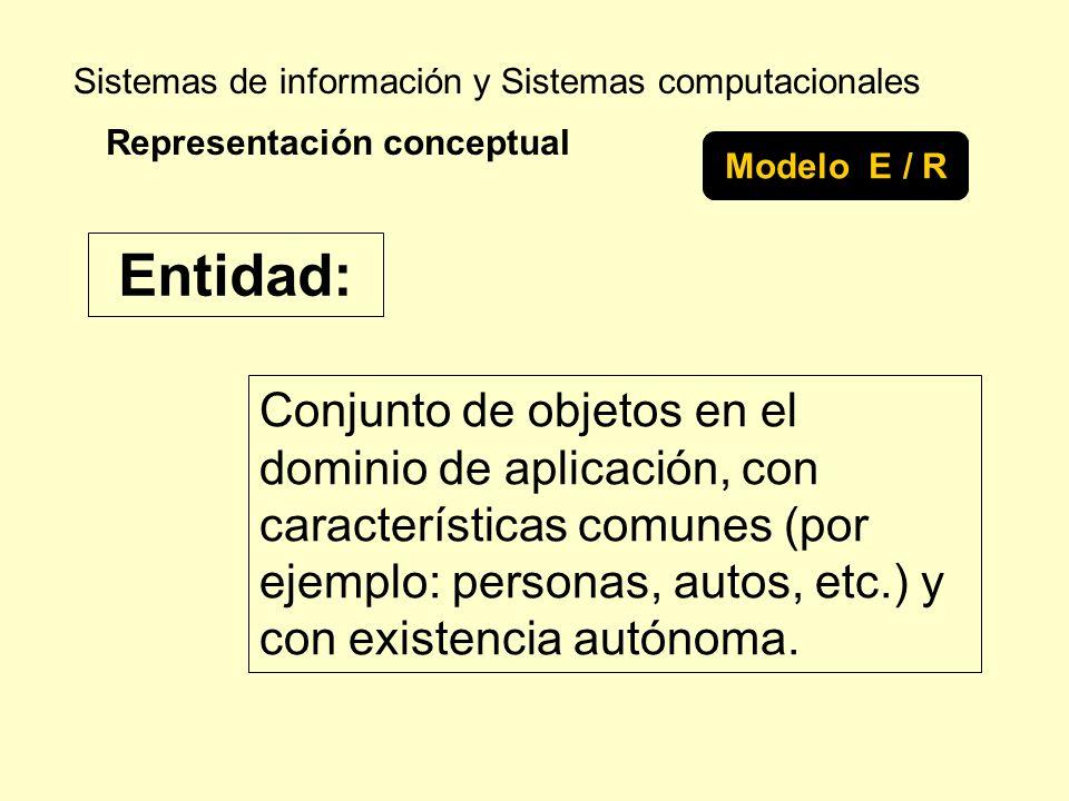 Sistemas de información y Sistemas computacionales Conjunto de objetos en el dominio de aplicación, con características comunes (por ejemplo: personas