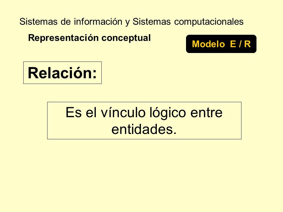 Sistemas de información y Sistemas computacionales Es el vínculo lógico entre entidades. Representación conceptual Modelo E / R Relación: