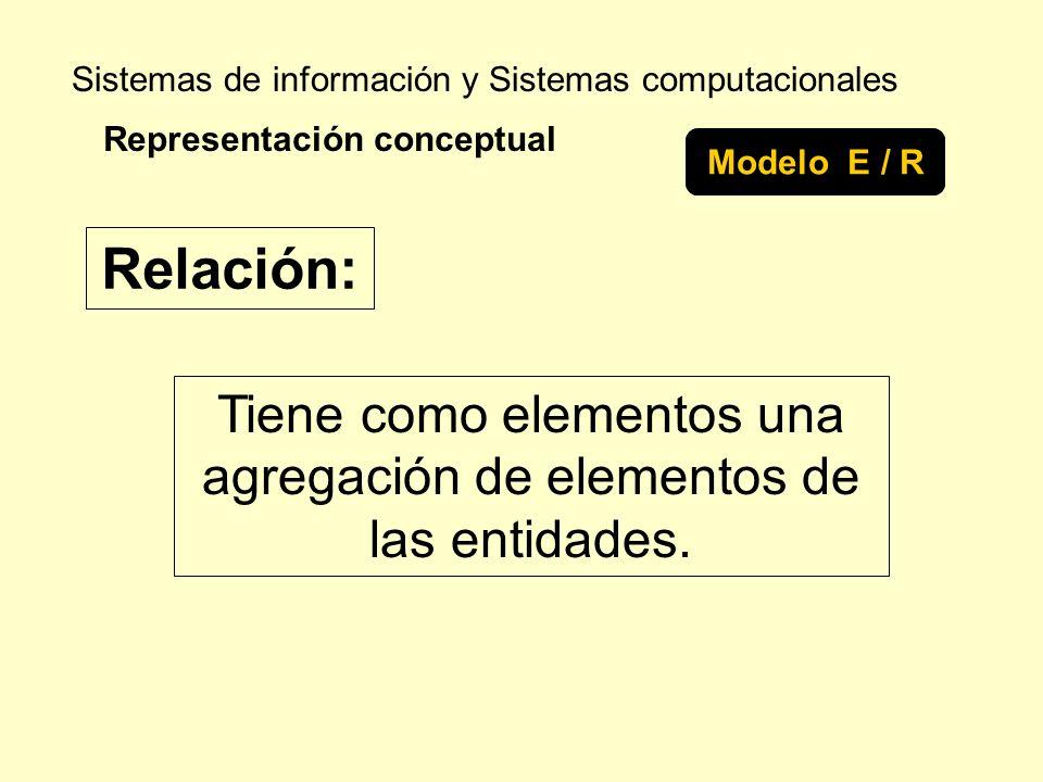 Sistemas de información y Sistemas computacionales Tiene como elementos una agregación de elementos de las entidades. Representación conceptual Modelo