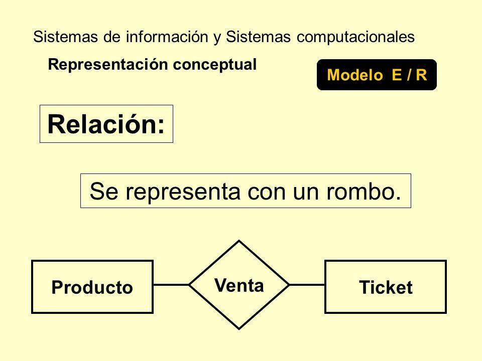 Sistemas de información y Sistemas computacionales Se representa con un rombo. Representación conceptual Modelo E / R Relación: ProductoTicket Venta