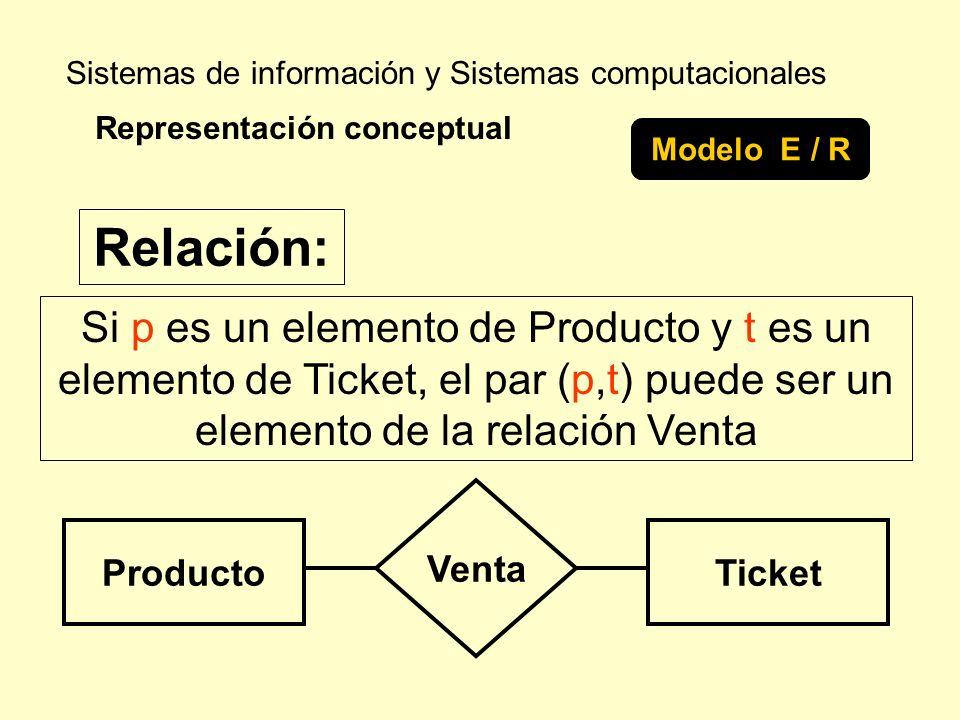 Sistemas de información y Sistemas computacionales Si p es un elemento de Producto y t es un elemento de Ticket, el par (p,t) puede ser un elemento de