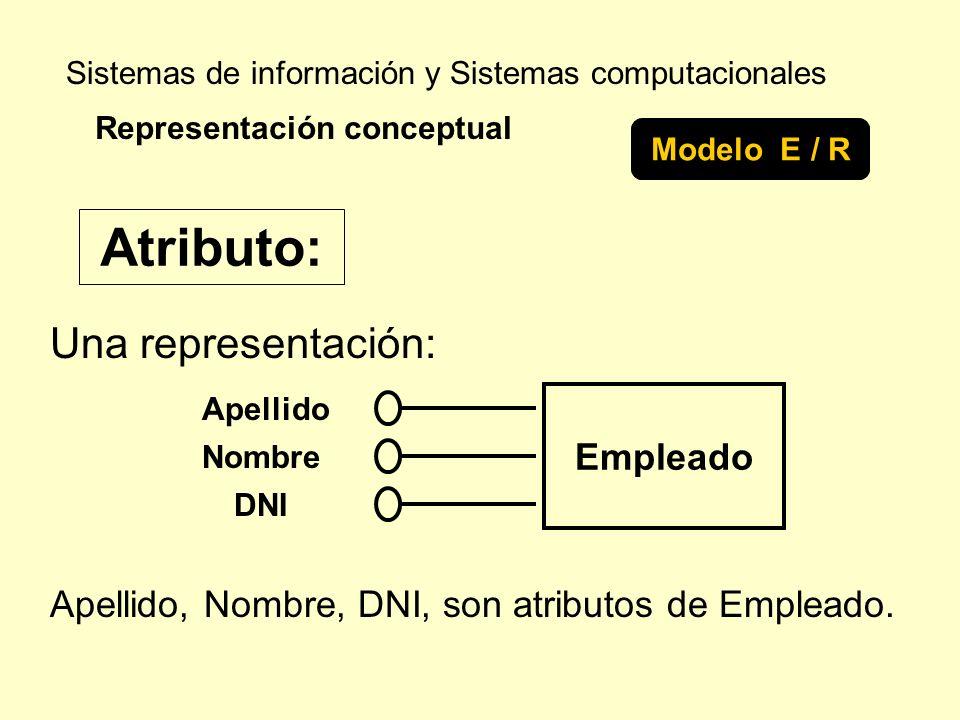Sistemas de información y Sistemas computacionales Una representación: Representación conceptual Modelo E / R Atributo: Empleado Apellido Nombre DNI A