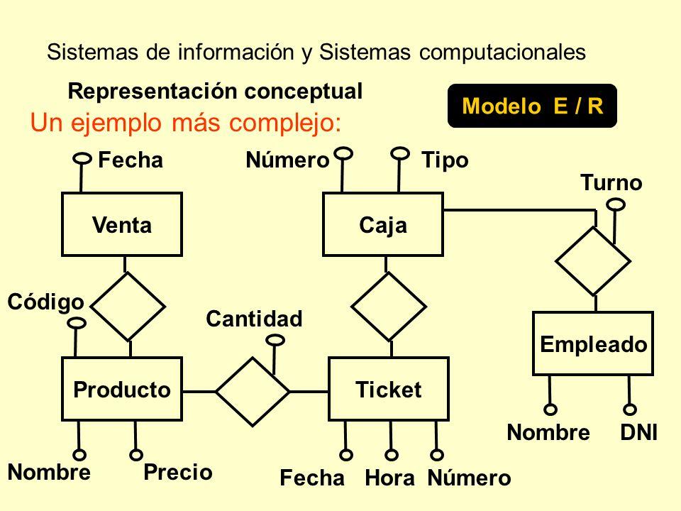 Sistemas de información y Sistemas computacionales Un ejemplo más complejo: Representación conceptual Modelo E / R Venta Fecha Código DNI ProductoTick