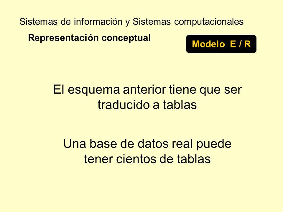 Sistemas de información y Sistemas computacionales Representación conceptual Modelo E / R El esquema anterior tiene que ser traducido a tablas Una bas