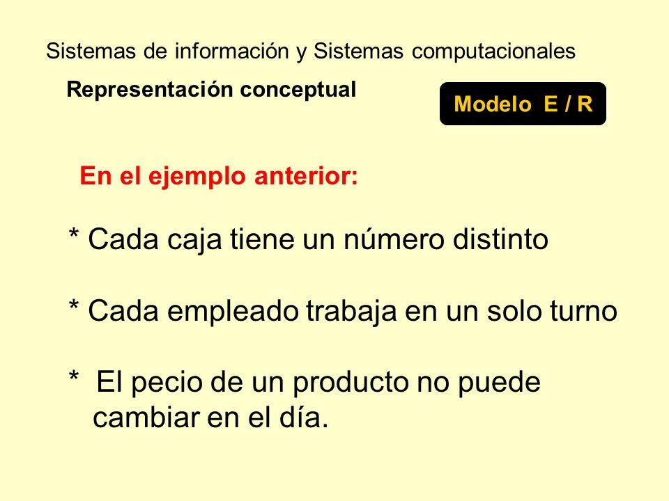 Sistemas de información y Sistemas computacionales Representación conceptual Modelo E / R * Cada caja tiene un número distinto * Cada empleado trabaja