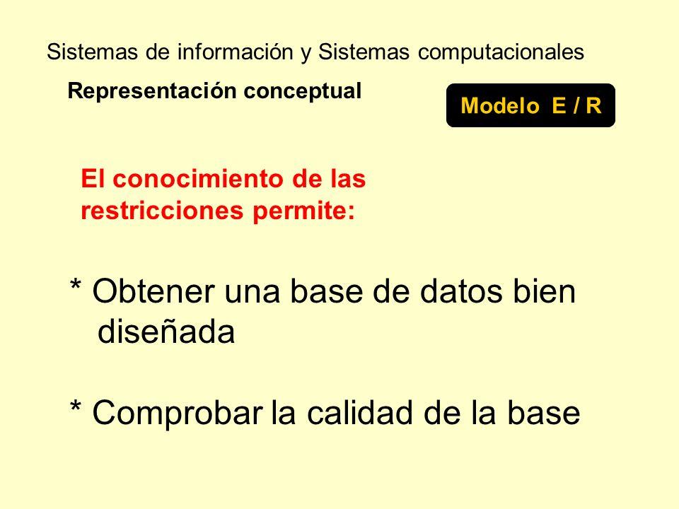 Sistemas de información y Sistemas computacionales Representación conceptual Modelo E / R * Obtener una base de datos bien diseñada * Comprobar la cal