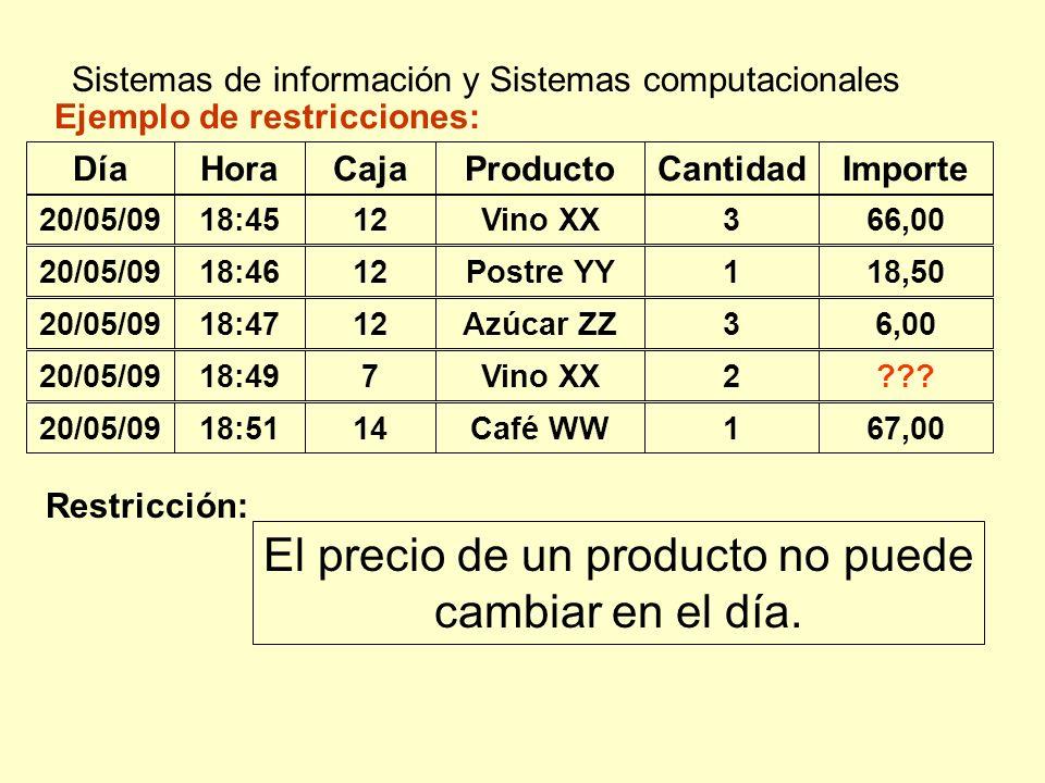 Sistemas de información y Sistemas computacionales Ejemplo de restricciones: DíaHoraCajaProductoCantidadImporte 18:4512Vino XX366,0020/05/09 18:4612Po