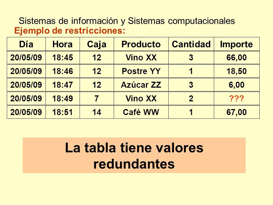 Sistemas de información y Sistemas computacionales La tabla tiene valores redundantes Ejemplo de restricciones: DíaHoraCajaProductoCantidadImporte 18: