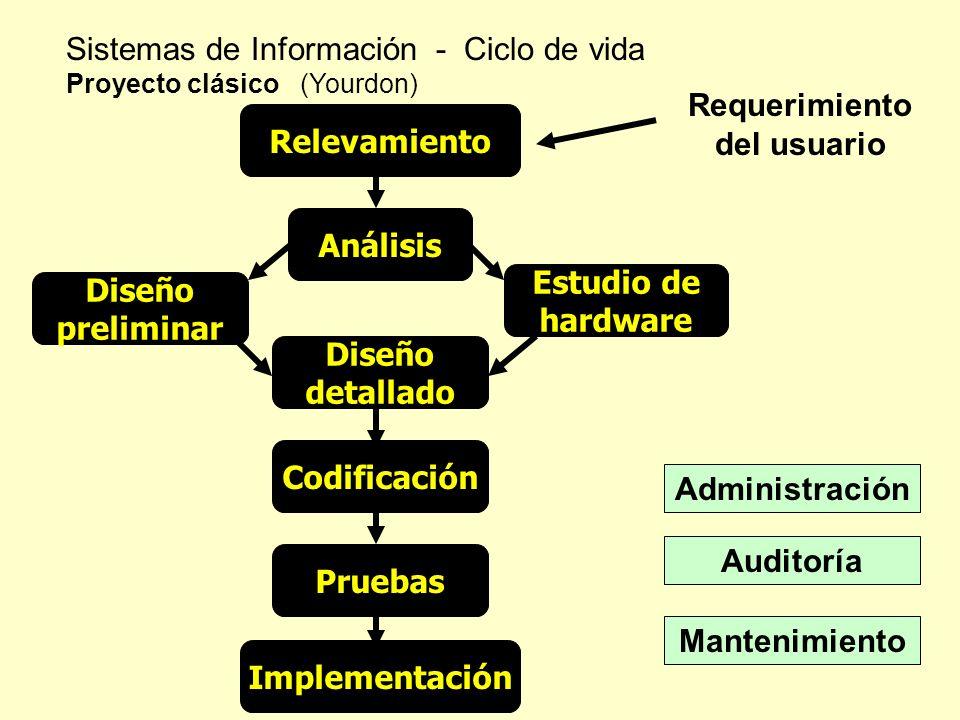 Sistemas de Información - Ciclo de vida Proyecto clásico (Yourdon) Estudio de hardware Relevamiento Análisis Diseño preliminar Requerimiento del usuar