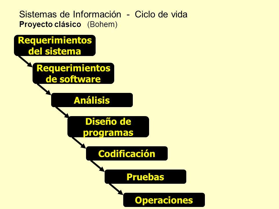 Sistemas de Información - Ciclo de vida Proyecto clásico (Bohem) Requerimientos del sistema Requerimientos de software Análisis Diseño de programas Co