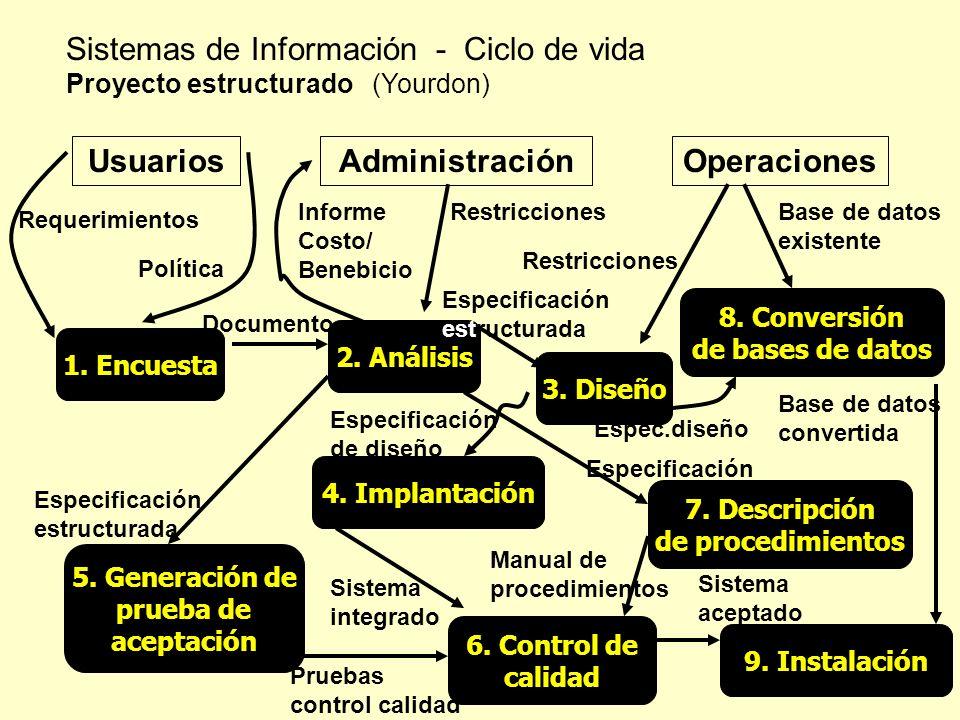 Sistemas de Información - Ciclo de vida Proyecto estructurado (Yourdon) 1. Encuesta 2. Análisis 3. Diseño 8. Conversión de bases de datos 4. Implantac